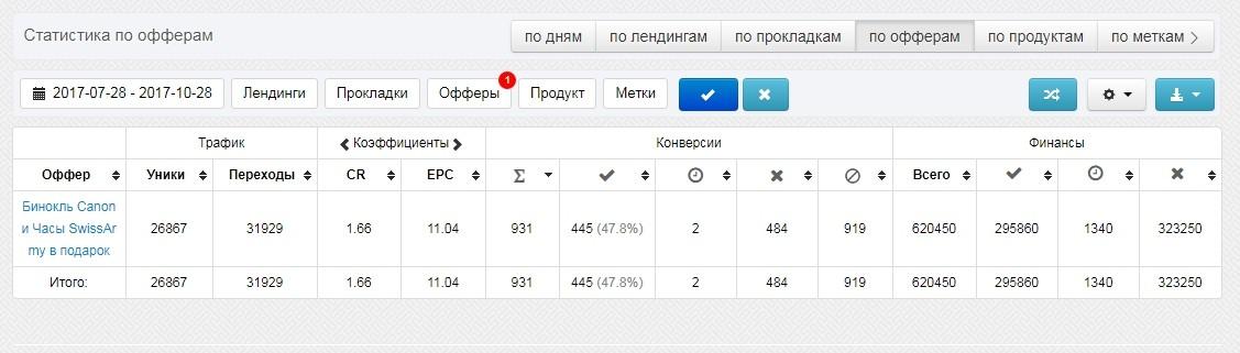 КЕЙС: льем с Яндекс Директа на бинокль Canon и часы (136.500)