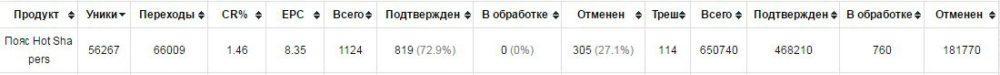 КЕЙС: льем с MyTarget на пояс Hot Shapers (200.000)
