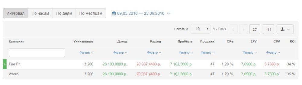 КЕЙС: льём с Яндекс Директ на похудалку FireFit (7.162)