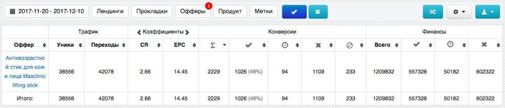 КЕЙС: льем с таргета Instagram на антивозрастной стик Maxclinic (333.378)