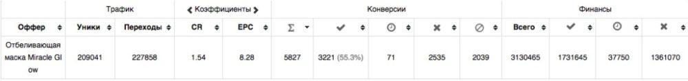 КЕЙС: льем с таргета Instagram на Miracle Glow (1.085.420)
