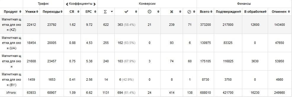 КЕЙС: льем с таргета Instagram на магнитную щетку (153.700)