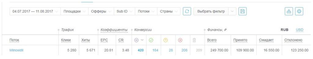 КЕЙС: льем с таргета Instagram на Minoxidil (69.826)