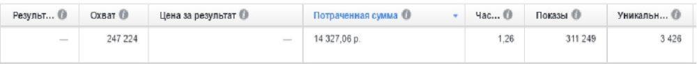 КЕЙС: льем с таргета Facebook на капусулы от простатита Predstanol (50.000)