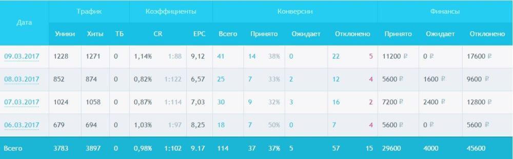 КЕЙС: льем тизерной сети Oblivki на Eroctive (212.138)