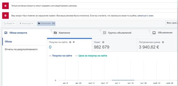 КЕЙС: льем с таргета Facebook на Пантогор (735.900)