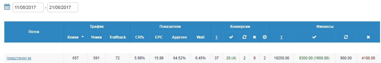 КЕЙС: льем с пабликов VK на Predstanol (6.976)
