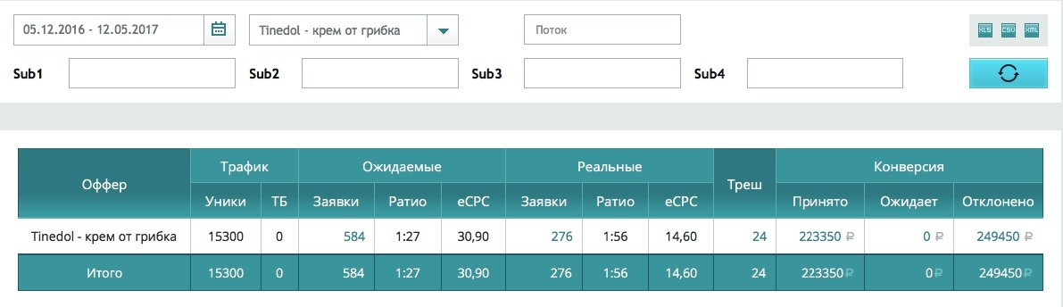 КЕЙС: льем с Яндекс Директа на средство от грибка (119.355)