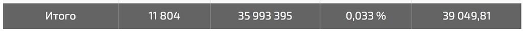 КЕЙС: льем с тизерок на отбеливающий крем Welltox (155.882)