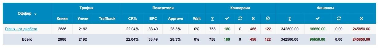 КЕЙС: льем с тизерки Oblivki на Диалюкс (34.676)