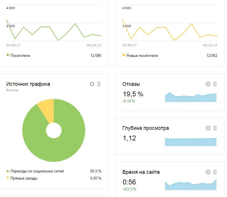 КЕЙС: льем с таргета Facebook на Артропант (30.300)