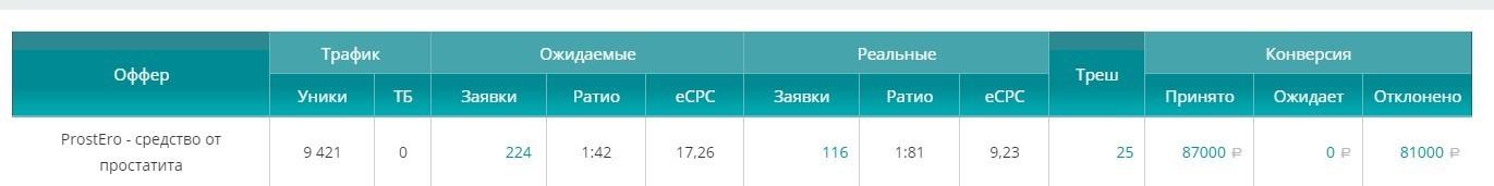 КЕЙС: льем с тизерки Clickscloud на ProstEro (65.036)