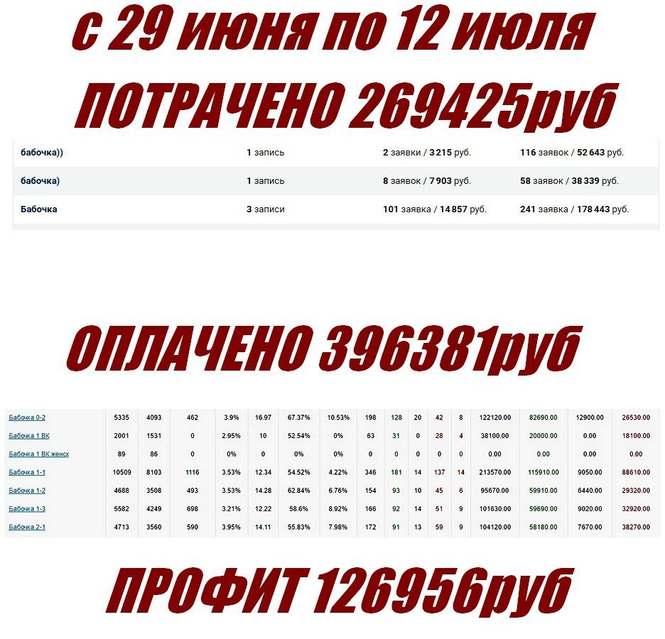 КЕЙС: льем с пабликов VK на миостимулятор Butterfly (285.560)