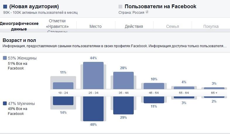 9 способов сделать рекламу в Facebook лучше