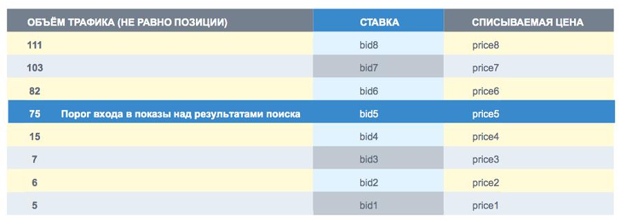 Радикальные изменения в Яндекс Директе. Чего ждать рынку контекста?