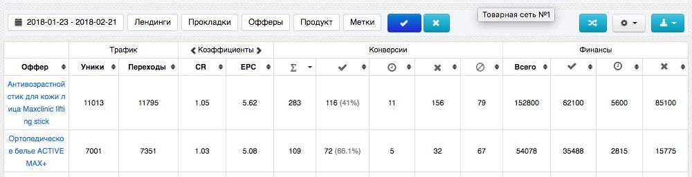 КЕЙС: льем с таргета Instagram на Activemax + Lifting Stick (47.588)