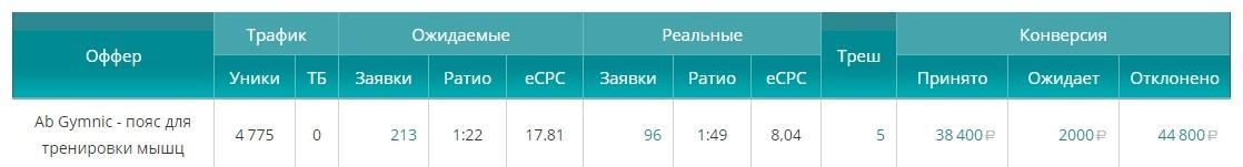 КЕЙС: льем с таргета VK на пояс Ab Gymnic (23.369)