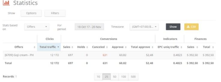 КЕЙС: льем с таргета Facebook на Goji Cream (2.034$)