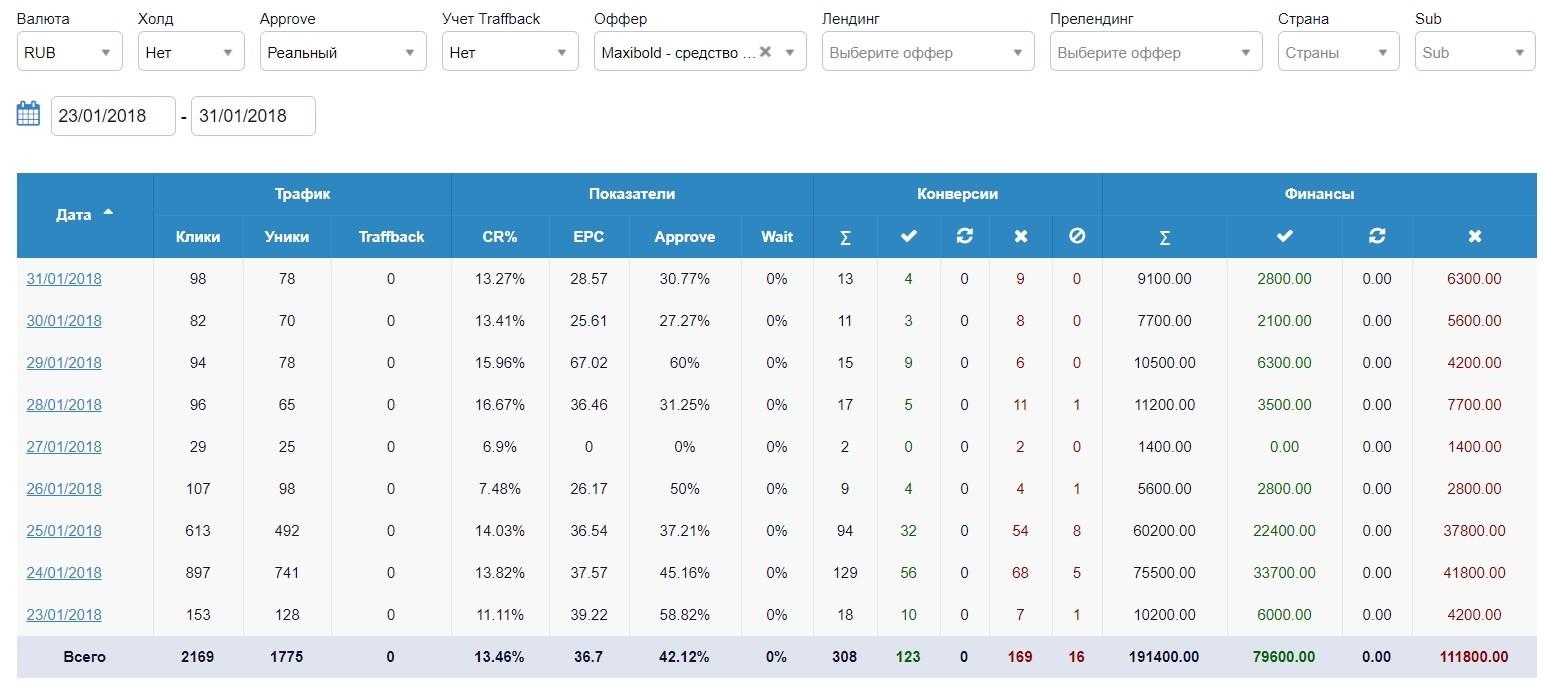 КЕЙС: льем с таргета Facebook на Maxibold (1.062.612)