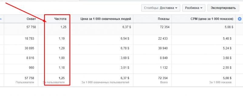 24 способа увеличить коэффициент релевантности и снизить стоимость рекламы Facebook