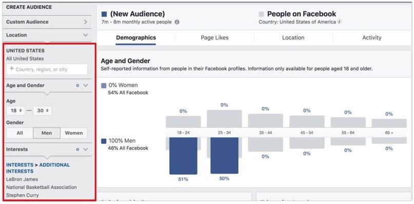 Как создать таргетинг в Facebook с лазерной точностью