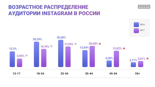 Аудитория Instagram в России в 2017: что изменилось?
