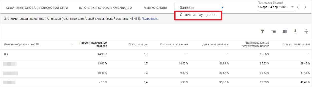Как работать с отчетом по ключевым словам в Google AdWords