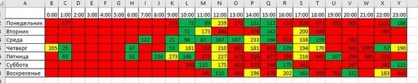 Как день недели и час влияет на конверсию и стоимость лида