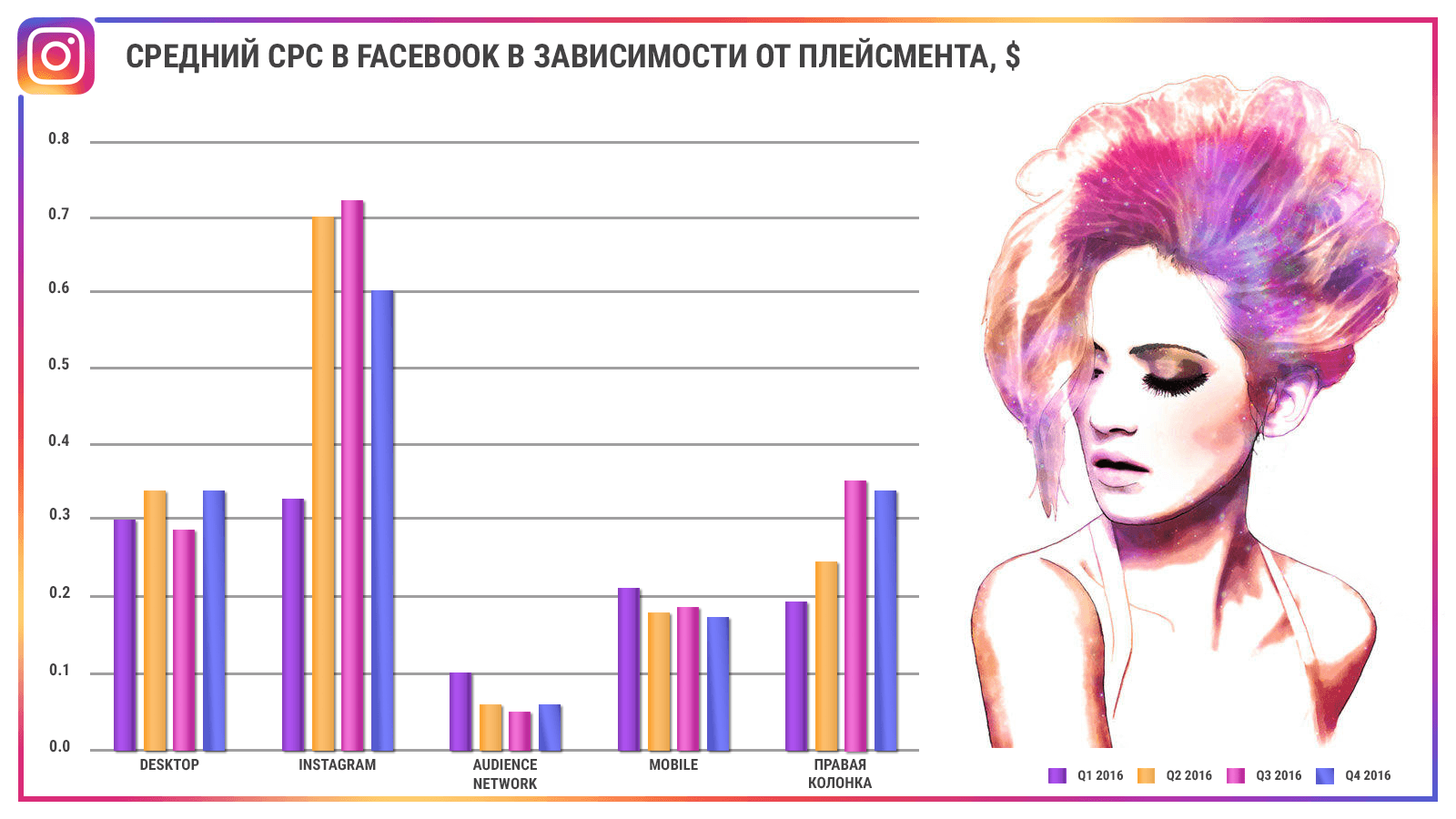 Запуск рекламы в Instagram с учетом обновлений 2018 года