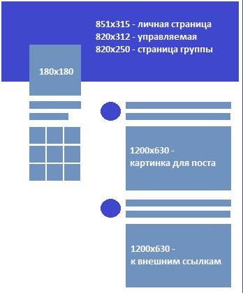 Размеры изображений для соцсетей