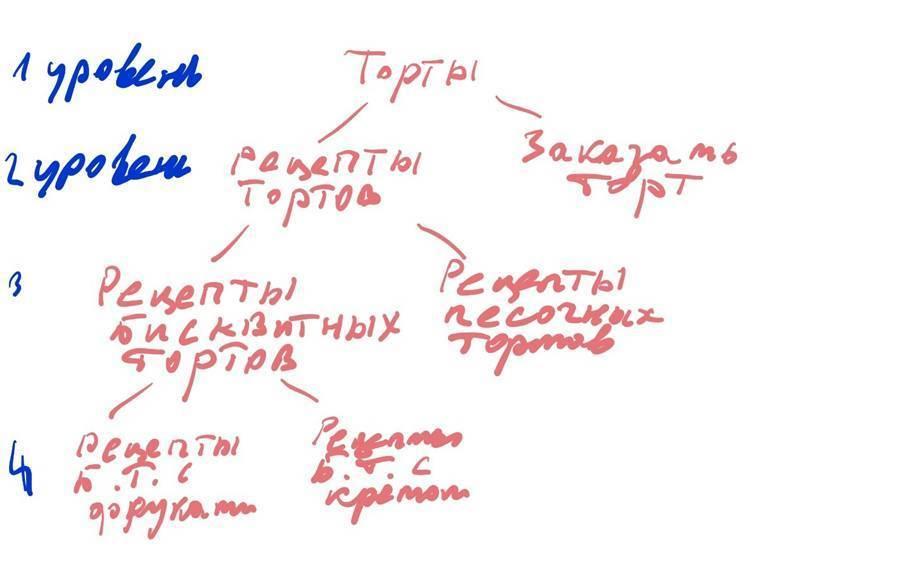 Что такое семантическое ядро и как его составлять. Подробнейший мануал
