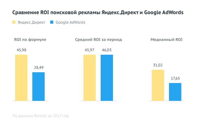Яндекс или Google: какой контекст эффективнее?