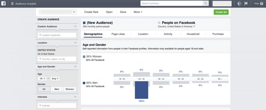 Реклама в Facebook: самое полное руководство 2018 года