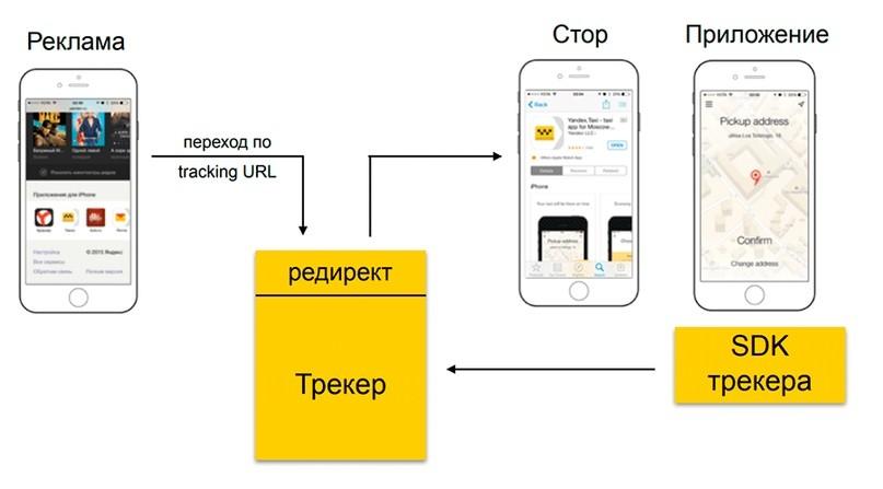 Реклама мобильных приложений: источники трафика и специфика работы в мобайле