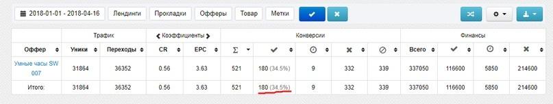 КЕЙС: льем с пабликов VKontakte на умные часы SW007 (20.735)