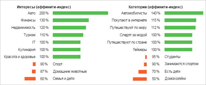 Яндекс.Аудитории: все возможности с примерами