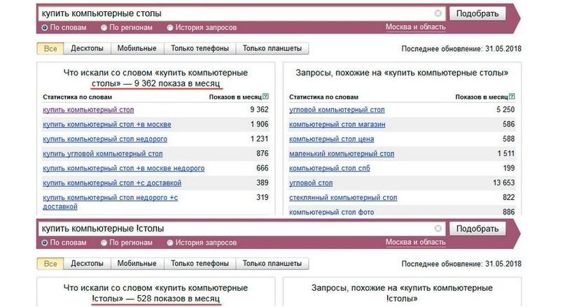 Яндекс.Вордстат: инструкция по работе со статистикой поисковых запросов
