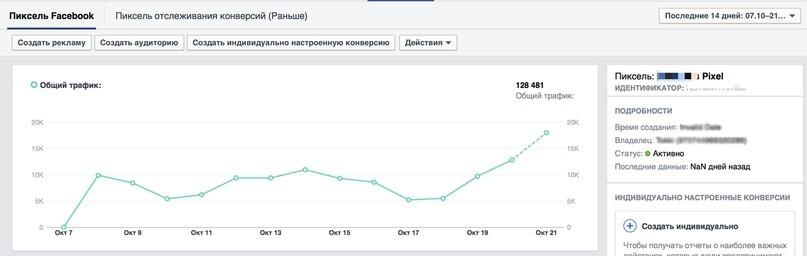 Почему не сходятся показатели рекламы в Facebook?