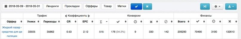 КЕЙС: льем с таргета Facebook и Instagram на жидкий лазер (31.990)