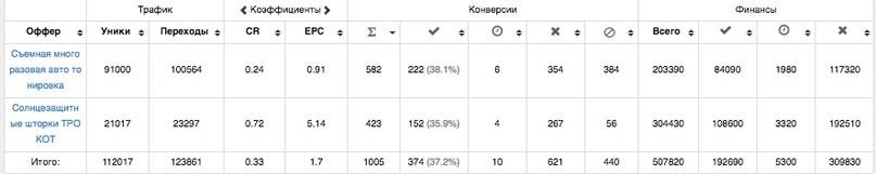 КЕЙС: льем с таргета Facebook и Instagram на съемную тонировку и автошторки (92.690)