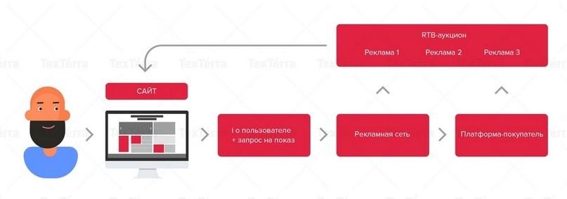 Что такое программатик реклама – модный термин или будущее рекламного рынка?