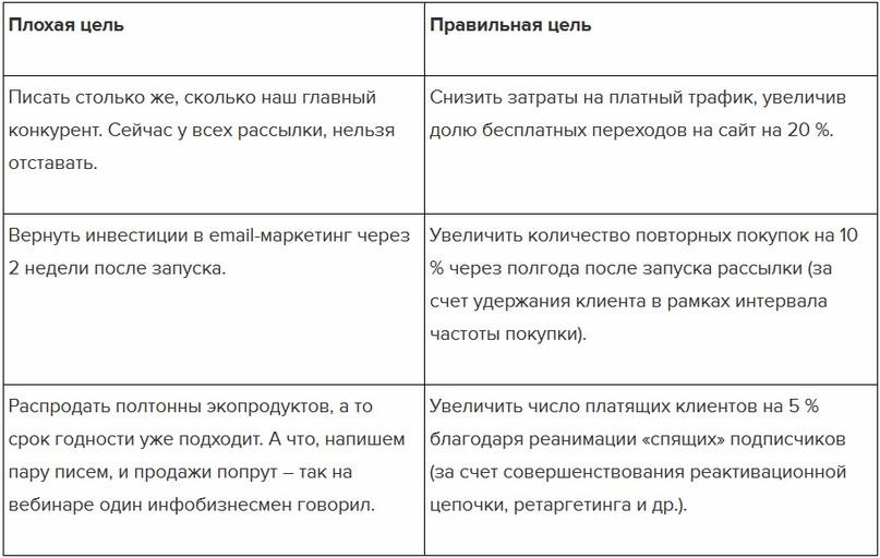 Стратегия email-маркетинга: инструкция по разработке + чек-лист