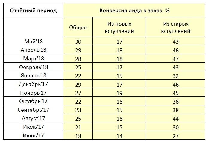Особенности продвижения подарочной продукции Vkontakte