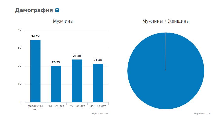 Как продвигали игровые офферы в myTarget в июне 2018