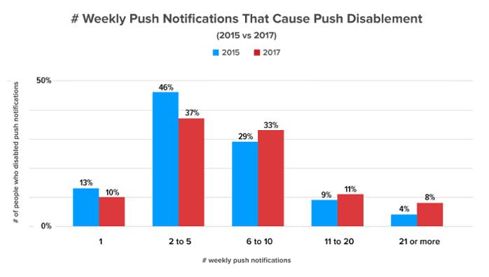 Как люди реагируют на push-уведомления