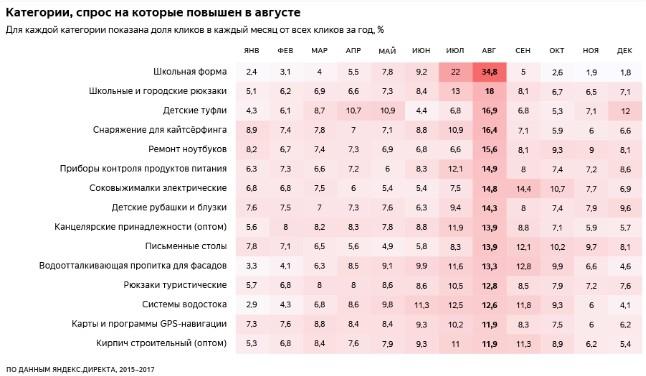 На что лить с августа по октябрь с Яндекс.Директа