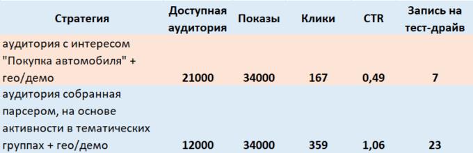 Вся правда о таргетинге по сегментам Vkontakte