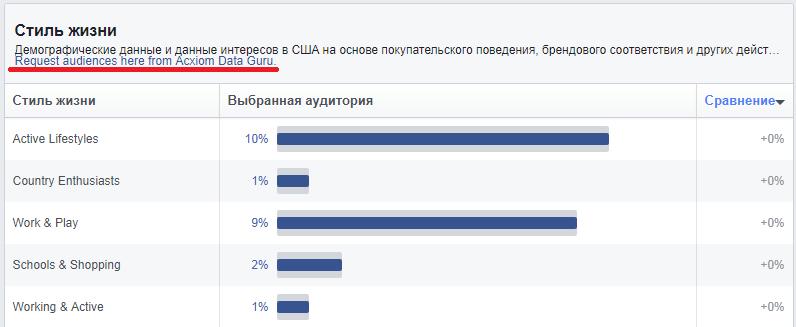 Статистика аудитории Facebook (Facebook Audience Insights): полное практическое руководство