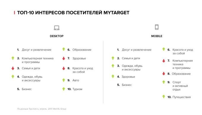 Как найти целевую аудиторию в myTarget