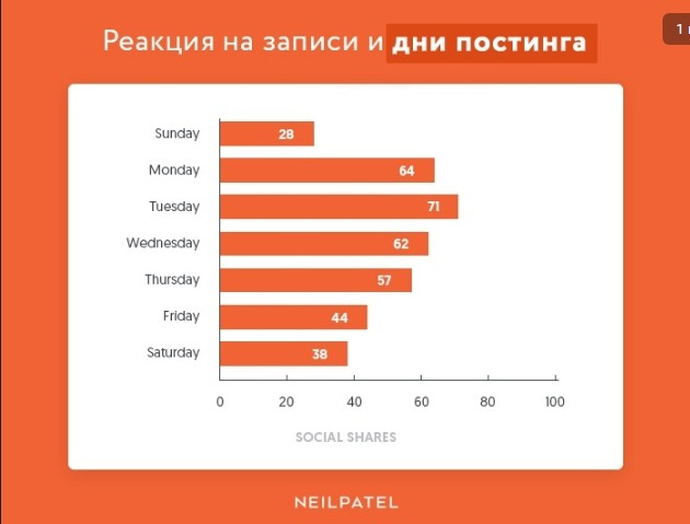 Какие публикации в Facebook чаще получают реакции и комментарии